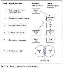essay on international business culture essay 6 emic vs etic dilemma cultural uniquness vs pan culturalism