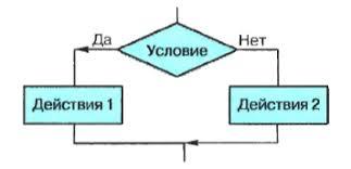 Контрольная работа по теме Основы алгоритмизации для класса  hello html 580c5943 png