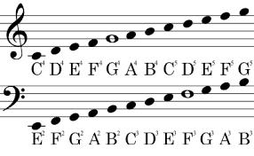 Bass Clef Chart The Bass Clef F Clef Bellandcomusic Com