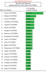 CIVITANO Last Name Statistics by MyNameStats.com