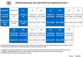 2017 Ayso Age Matrix Chart