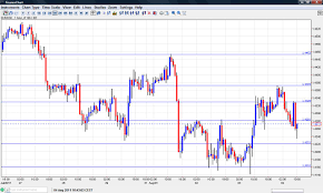 Eur Usd Forex Pros Eurusd Real Time Chart