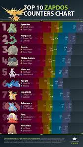 League Counter Chart Top 10 Zapdos Counters Thesilphroad