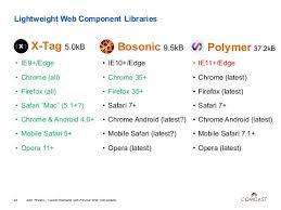 Creating a web-component: VanillaJS vs X-Tag vs Polymer