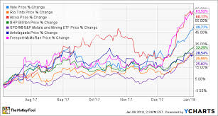 Vale Chart Why Shares Of Vale And Rio Tinto Surged In December The