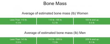 Image Result For Bone Mass Index Chart Taylor Scale