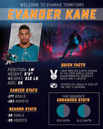 Welcome to Sharks Territory, Evander Kane