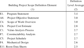 Poorly Defined Building Scope Elements Download Table
