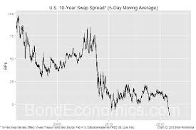 Swap Spread Chart Bond Economics Negative Swap Spreads Not Necessarily A Sign