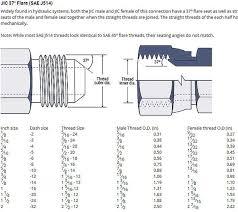 sae thread jic fitting size chart