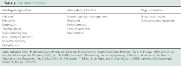 Precipitating Factors Table 2 From Delirium In The Older Adult Orthopaedic Patient