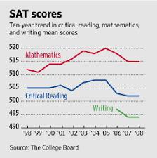 Sat Essay Score Chart Class Of 08 Fails To Lift Sat Scores Wsj