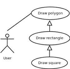 software engineering virtual lab   iit kharagpurgeneralization relationship figure   generalization relationship among use cases