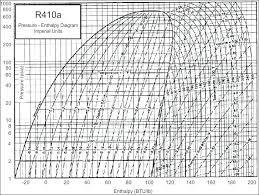 Experiment P H Diagram R134A Pressure Enthalpy Chart Pdf – Horneburg ...