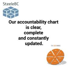 Eos Accountability Chart Roles Our Accountability Chart Is Clear Steele Business Coaching