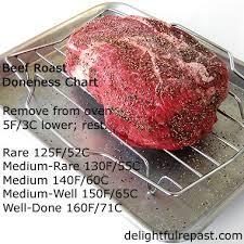 Pork Tenderloin Doneness Chart Roast Beef How To Cook A Small Roast Comfort Food Beef