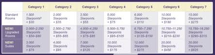 Spg Cash And Points Chart Sunday Reader Question Why Cant I Find Any Spg Cash And