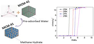 Methane Hydrate Uptake of MCM-41 Mesoporous Molecular Sieves with  Preadsorbed Water - J. Chem. Eng. Data - X-MOL