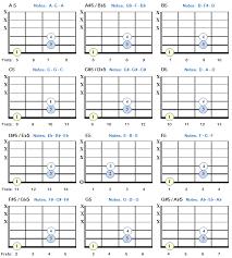 Power Chords For The Learning Guitarist Bellandcomusic Com