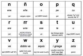This list includes phonetic symbols for the transcription of english sounds, plus others that are used in this class for transliterating or these symbols do not always follow the standard ipa (international phonetic alphabet) usage — rather, they reflect the practices for the languages treated in this course. Spanish English Letter Sounds Anchor Chart Google Search Alfabeto Espanol Abecedario Espanol