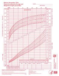 Infant Growth Chart Canada Girl Baby Normal Height And