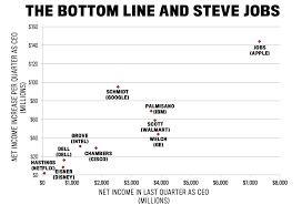 this chart proves steve jobs is the best ceo of this generation the y axis looks at income growth per quarter averaged over the full tenure of each of these legendary ceos by both of these metrics steve jobs is in a