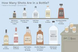 Australian Standard Drinks Chart How Many Shots Are In A Bottle Of Liquor