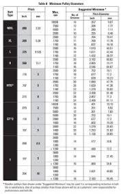 Micro V Belt Size Chart V Belt Size Chart