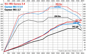 ipd 981 boxster s plenum install dyno results and comparisons from porsche cayman 981 stuttcars com
