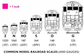 Model Train Scales Chart Model Train Scale And Gauge Railroad Model Craftsman