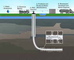 hydrofracking water well. Plain Well EPA Figure The Hydraulic Fracturing Water Cycle In Hydrofracking Water Well C