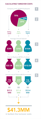 cost of employee turnover charts