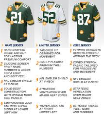 Montymon Nike Price Chart Jersey 3925e Size De7d7 Lowest com Nfl - acdbfaccecbcc|Green Bay Packers: Roots