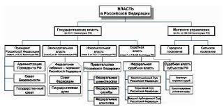 Взаимосвязь государства и власти Рисунок 1