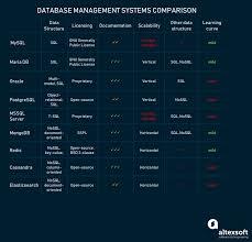 Comparing Popular Database Management Systems Altexsoft