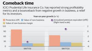 Icici prudential life insurance customers can check policy status by using the sms helpline service. Icici Pru Life S Profitability Metrics Impress But Biz Growth Yet To Cut Ice