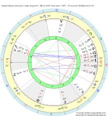 Barack Obama Natal Chart Birth Chart Barack Obama Leo Zodiac Sign Astrology