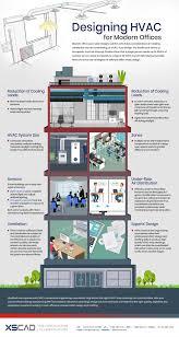 Hvac Design For Dummies Designing Hvac For Modern Offices Xs Cad