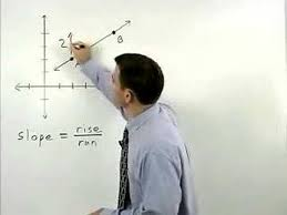 slope of a line mathhelp com algebra help