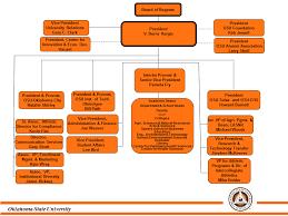 Osu Chart Oklahoma State University Organization Chart Oklahoma