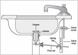 fresh ideas bathroom sink plunger fix a sink stopper