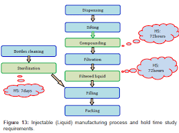 Hold Time Stability Studies In Pharmaceutical Industry