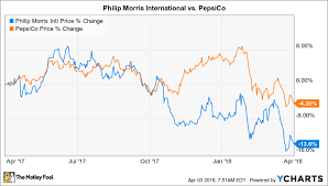Gatorade Stock Chart Better Buy Philip Morris International Inc Pmi Vs Pepsi