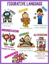 Figurative Language Anchor Chart Posters