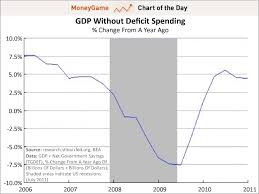 Gdp Under Obama Chart Chart Of The Day The Truth About Private Sector Growth