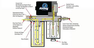 airdog® the original fuel air separation system to optimize airdog® original fuel air separation system fuel saving benefits