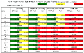 Avios Flight Reward Chart British Airways Avios Abroaders