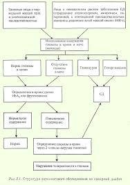 Сахарный диабет Скрининг сахарного диабета
