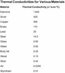 Thermal Conductivity Chart Metals Measuring Thermal Conductivity In Different Materials Dummies