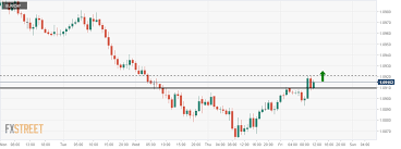 Eur Chf A Bullish Reversal Candle At Support To Push The